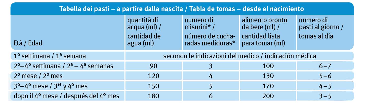Tabla de tomas - Leche de cabra fórmula 1